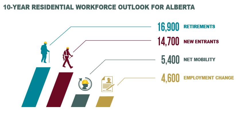 10 Year workforce outlook for Alberta
